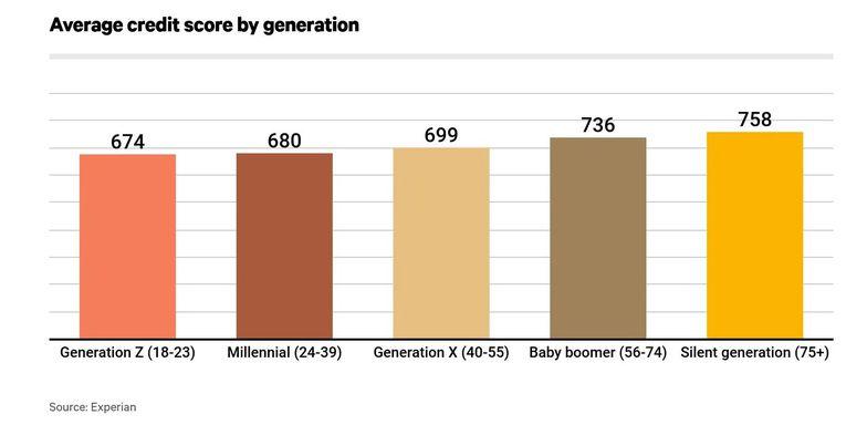 Average credit score by age