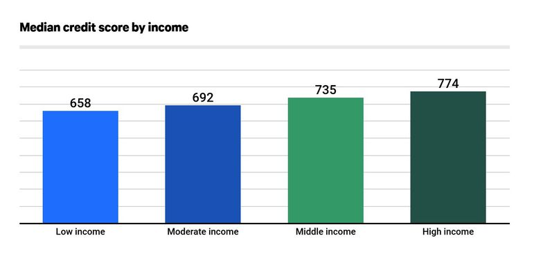 Median credit score by income
